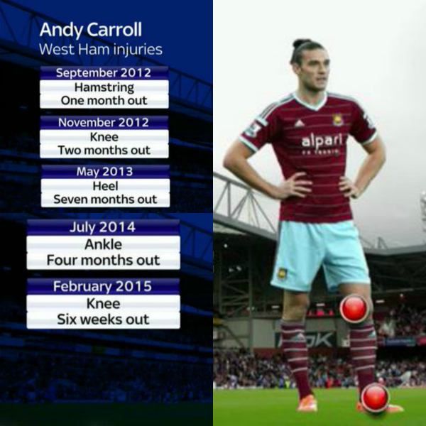 andy-caroll-injuries