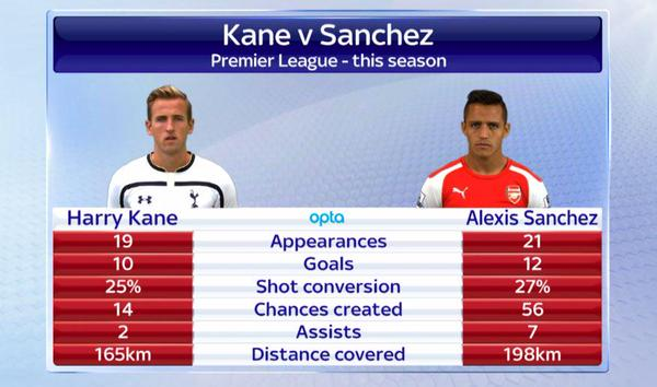 harry-kane-alexis-sanchez
