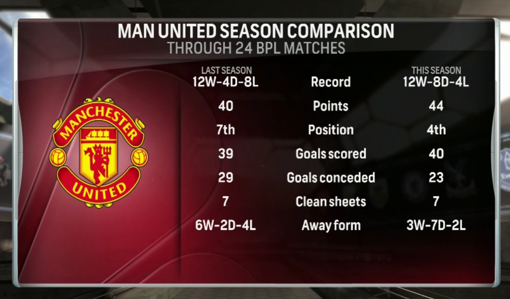 lvg-vs-moyes-comparison