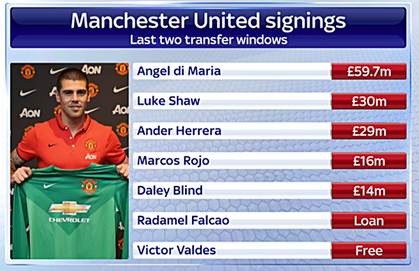 man-united-signings