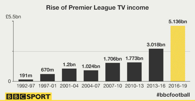 premier-league-tv-income