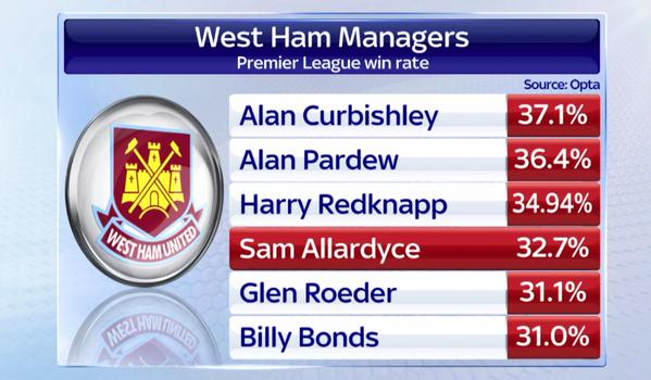 sam-allardyce-win-percentage