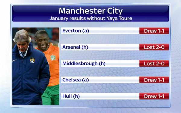 Manchester City's over dependency on Yaya Toure is hurting the club