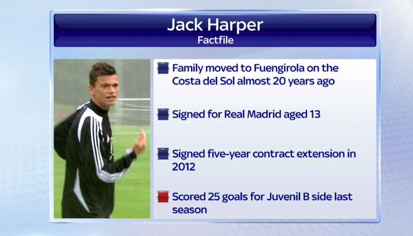 Scotland's 19-year-old Real Madrid footballer Jack Harper at center of controversy