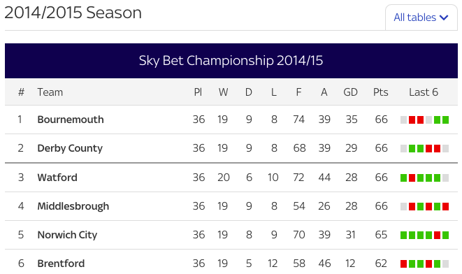 English championship set for a thrilling finish with top 4 for English football tables