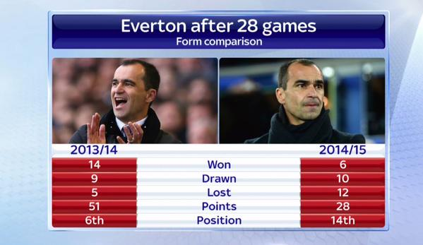 everton-form