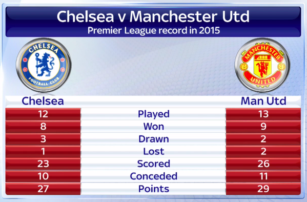 Chelsea vs. Manchester United predicted lineups and team news