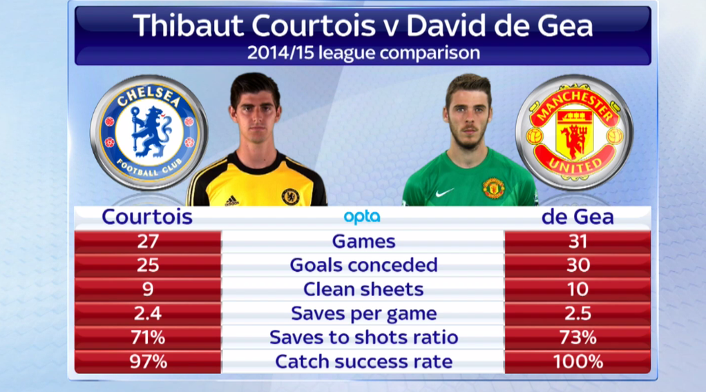 arsenal legend david seaman rates thibaut courtois over