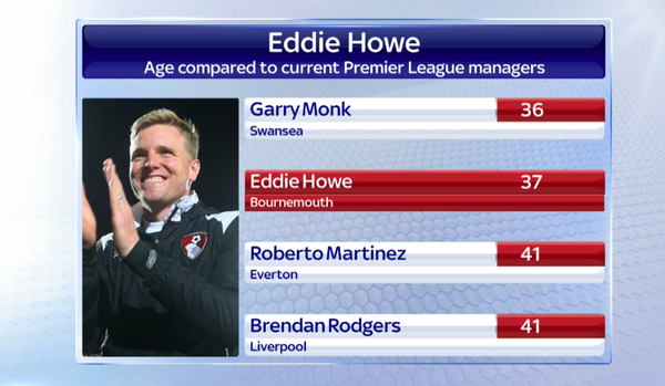 Bournemouth's Eddie Howe could be the perfect choice as future England manager