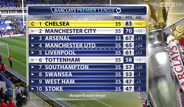 chelsea-league-table