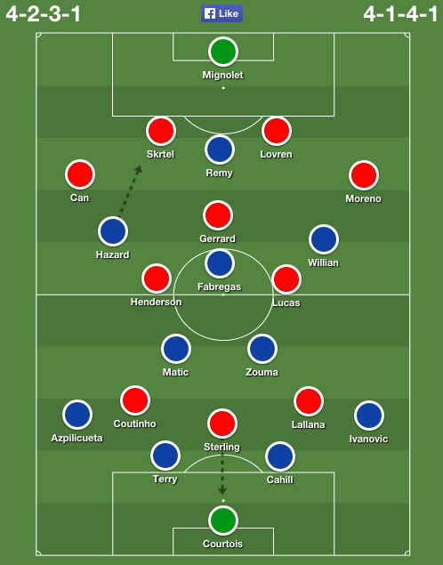 Chelsea vs Liverpool predicted lineups and team news - World ...