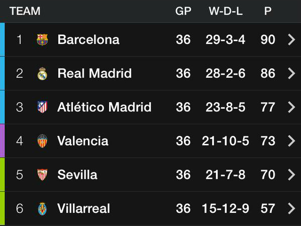 spanish league table live