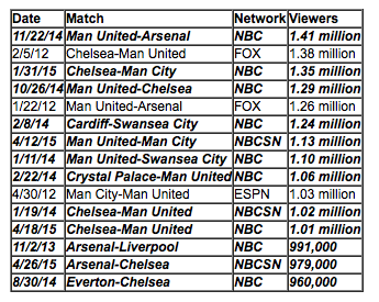 most-watched live Premier League matches in U.S. television history