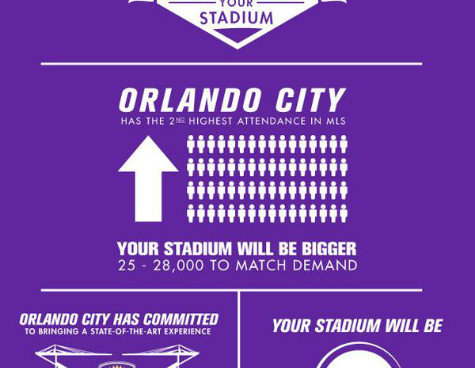 Orlando City SC privately-financed stadium deal paves way for MLS expansion teams