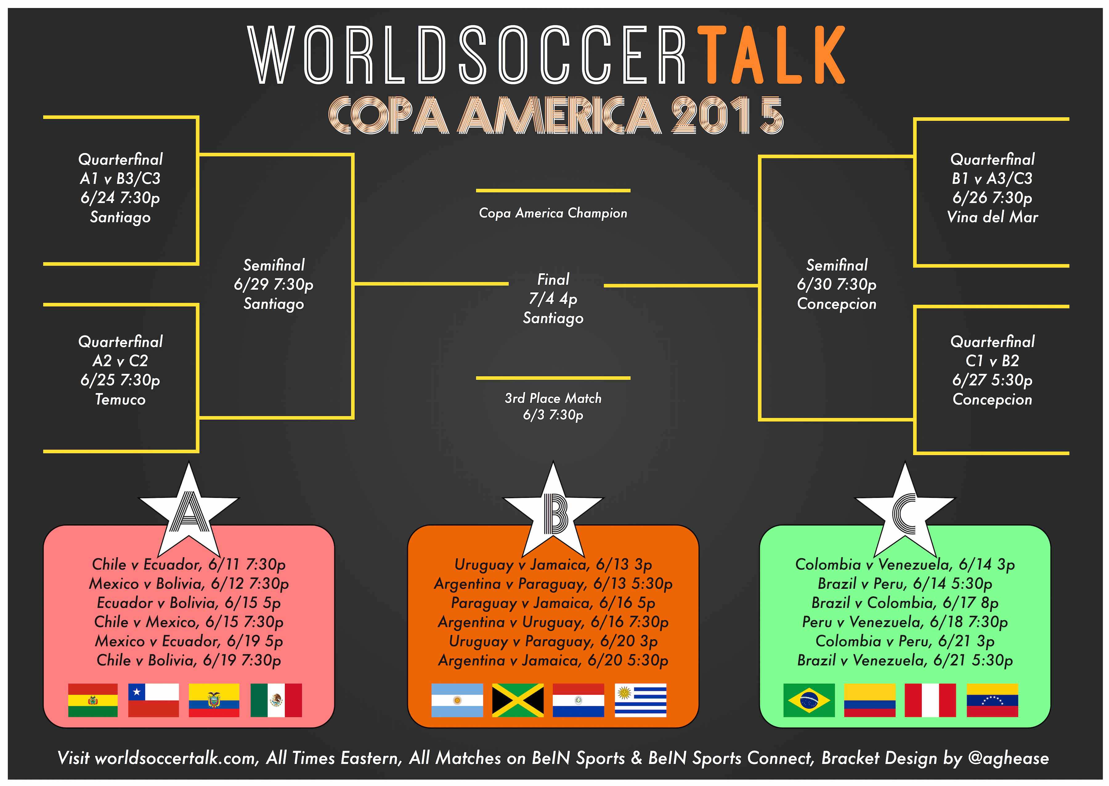2015 nba bracket copa america tournament bracket