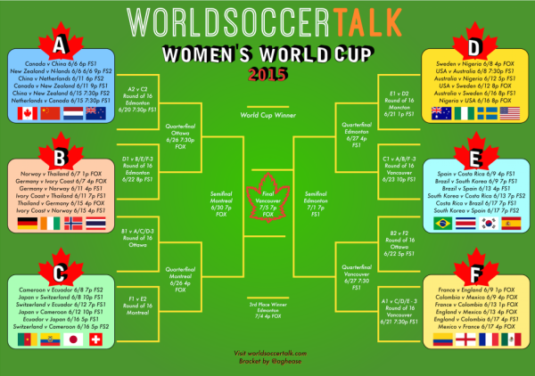 image relating to Women's World Cup Bracket Printable identified as Womens Planet Cup bracket: no cost printable variation offered