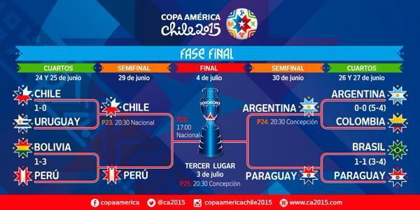 Chile Vs Argentina Copa America Final Tv Times And Open