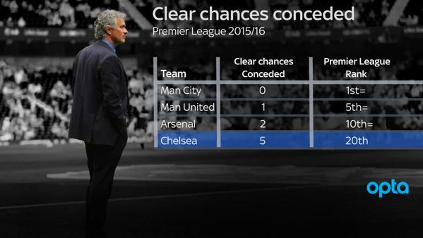chelsea-chances-conceded