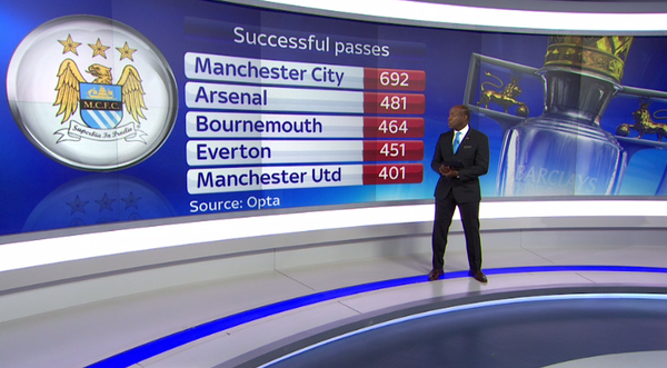 epl-successful-passes