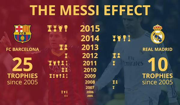 messi-effect