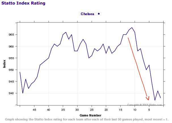 chelsea-team-rating