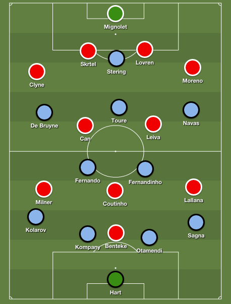 Manchester City Vs Liverpool 2015 Lineup