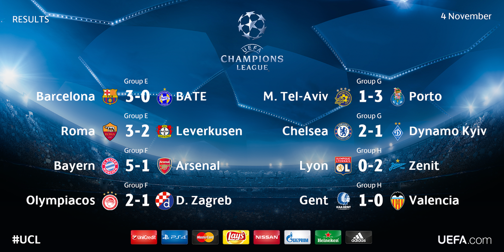 Latest Champion League Scores
