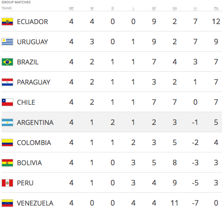 CONMEBOL 2018 World Cup qualifying, through four rounds. Table from FIFA.com.