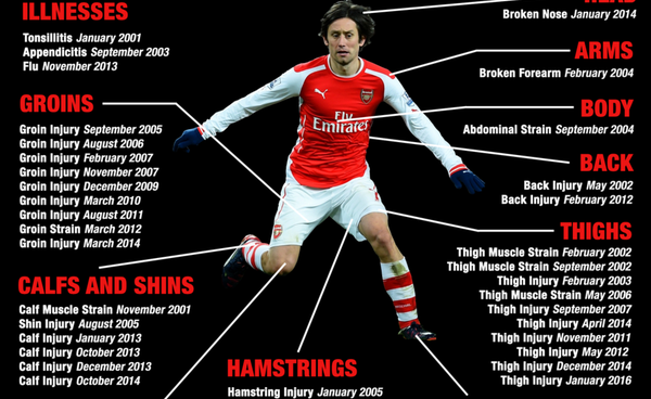 Arsenal fans hoping Tomas Rosicky hasn't played last match for club
