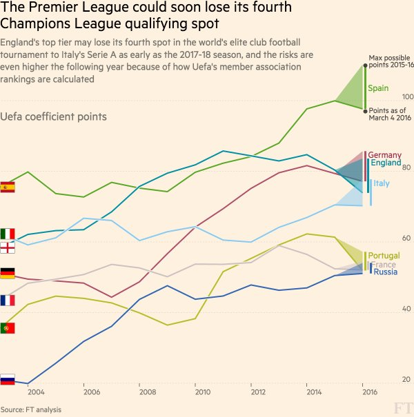 champions-league-coefficient-epl