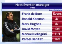 everton-manager