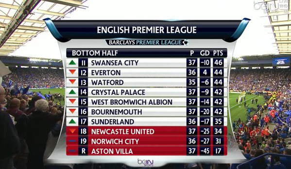 Premier League Relegation