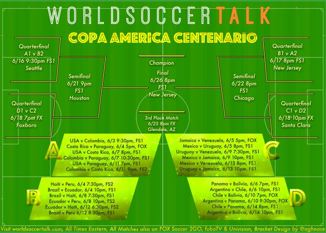 copa america 2016 brackets bettingonline