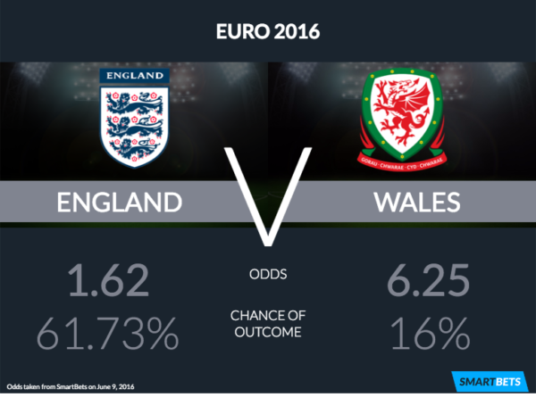 england wales odds