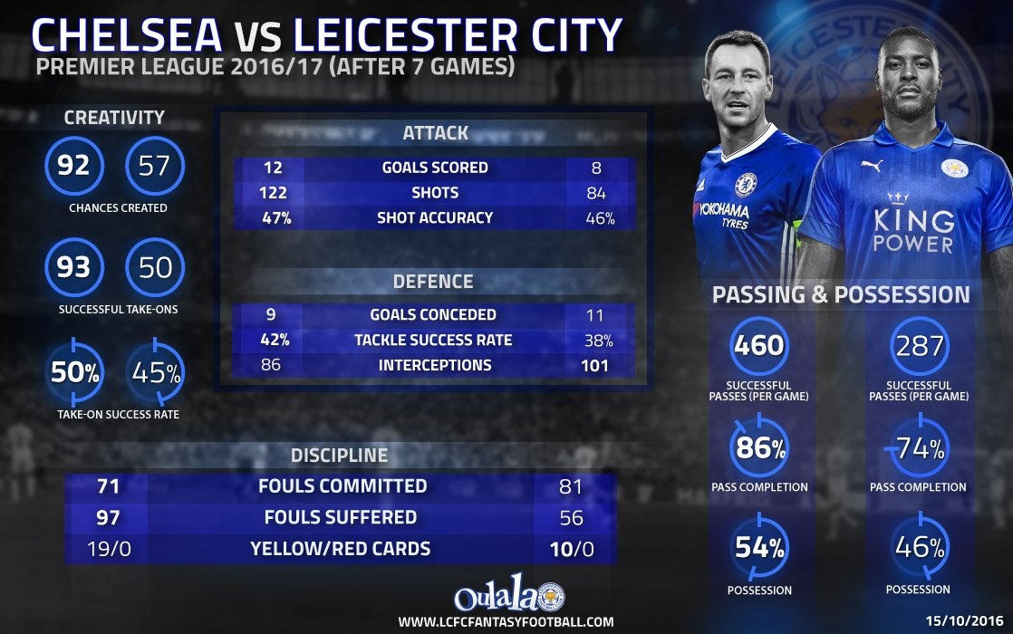 Chelsea Leicester