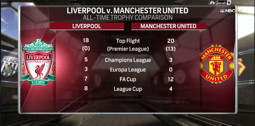 Liverpool Man United Game Breaks Record For Most Streamed Game Ever On Nbc World Soccer Talk