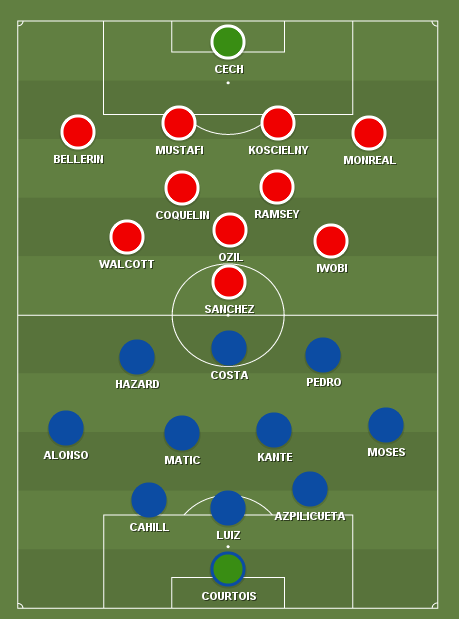 Image Result For Chelsea Vs Arsenal Predicted Lineup