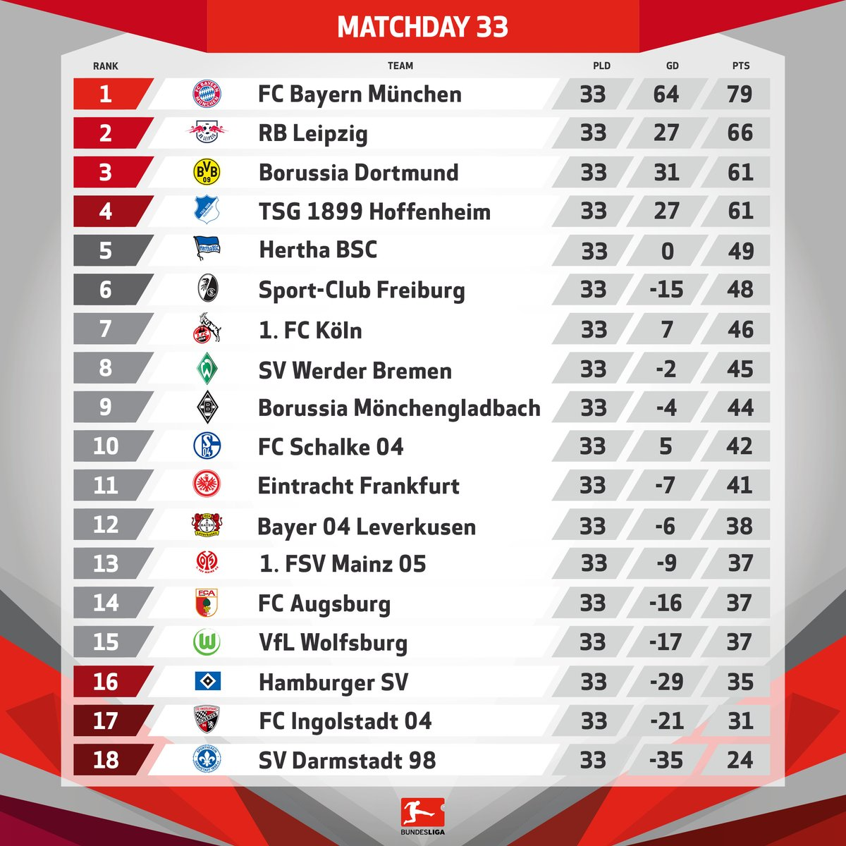 Bundesliga 2 Table 2021/17