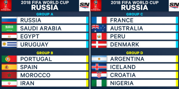 4f627884c World Cup groups A-D predictions - World Soccer Talk