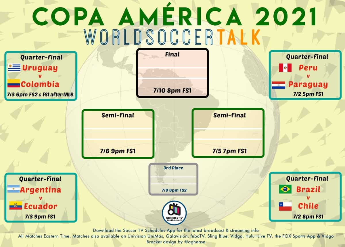Updated Copa América bracket with schedule of quarterfinals and TV times - World Soccer Talk