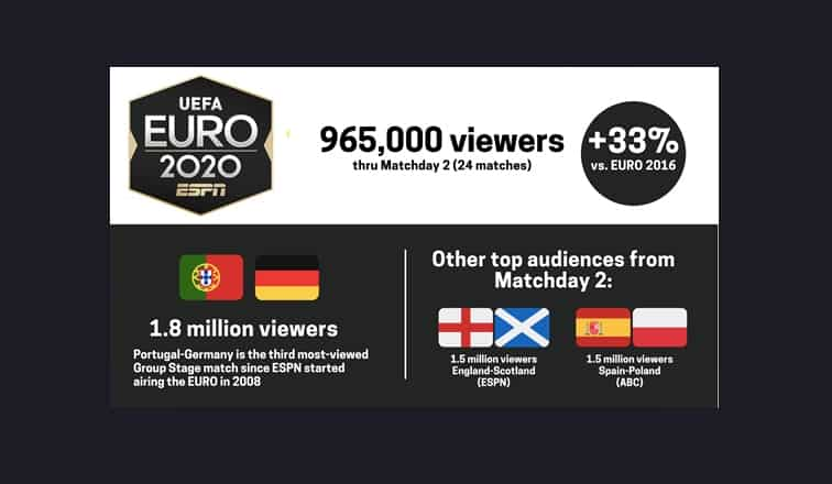 ESPN's Euro 2020 TV ratings up 33 percent compared to Euro 2016 - World Soccer Talk